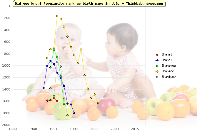 Top 2000 baby names ranking of Shanel, Shanell, Shanequa, Shanice, Shaniece in U.S.