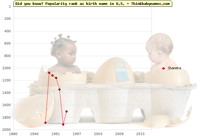 Top 2000 baby names ranking of Shaneka name in U.S.