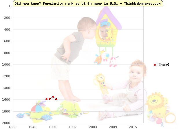 Top 2000 baby names ranking of Shanel name in U.S.