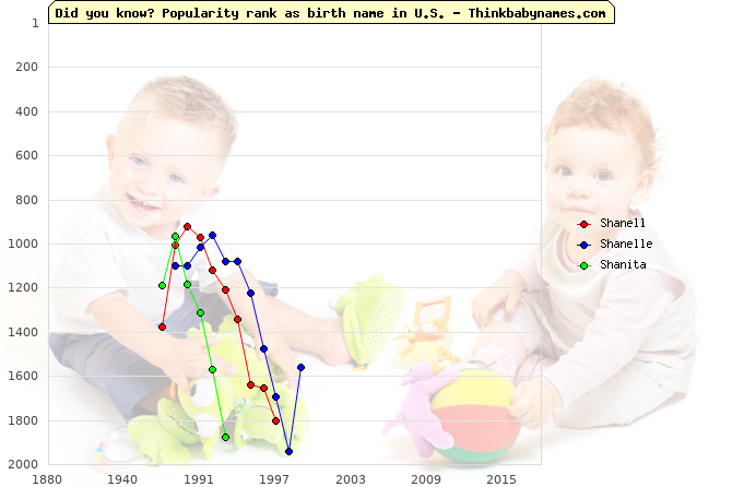 Top 1000 baby names ranking of Shanell, Shanelle, Shanita in U.S.