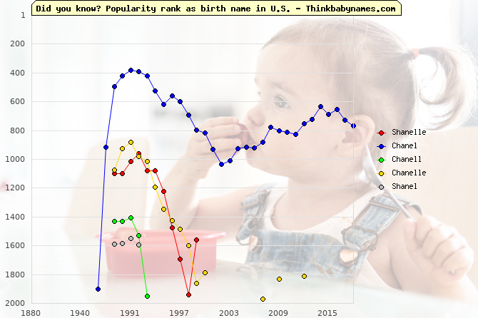 Top 2000 baby names ranking of Shanelle, Chanel, Chanell, Chanelle, Shanel in U.S.