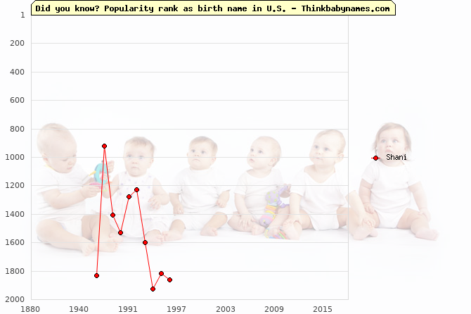 Top 2000 baby names ranking of Shani name in U.S.
