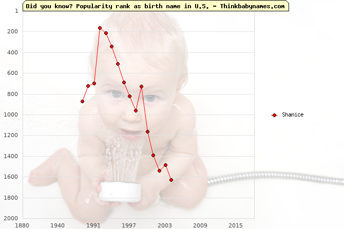 Top 2000 baby names ranking of Shanice name in U.S.