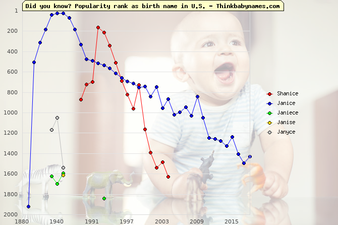 Top 2000 baby names ranking of Shanice, Janice, Janiece, Janise, Janyce in U.S.