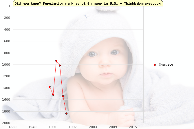 Top 2000 baby names ranking of Shaniece name in U.S.