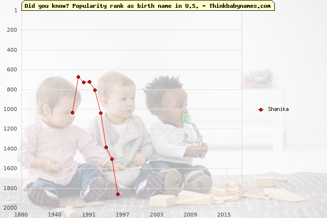 Top 2000 baby names ranking of Shanika name in U.S.