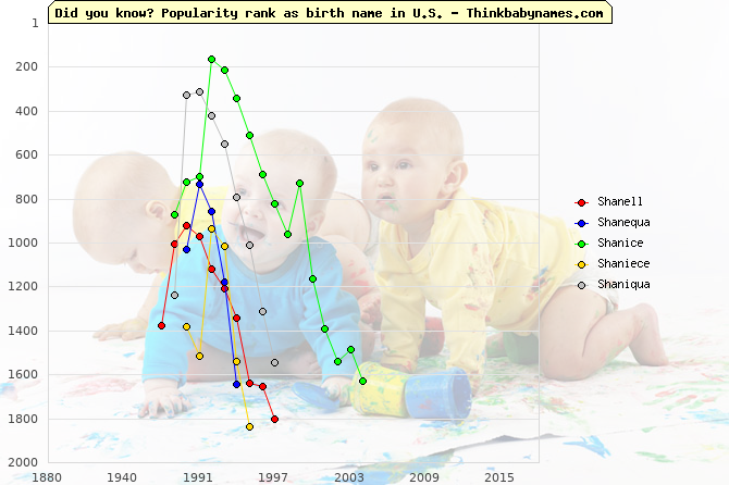 Top 2000 baby names ranking of Shanell, Shanequa, Shanice, Shaniece, Shaniqua in U.S.