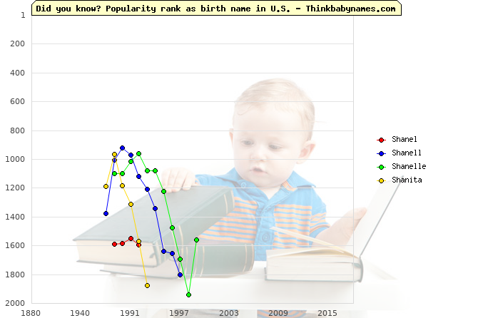 Top 2000 baby names ranking of Shanel, Shanell, Shanelle, Shanita in U.S.