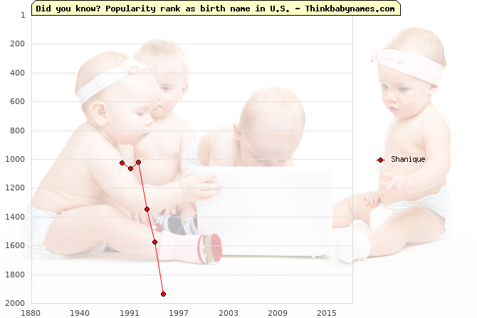 Top 2000 baby names ranking of Shanique name in U.S.