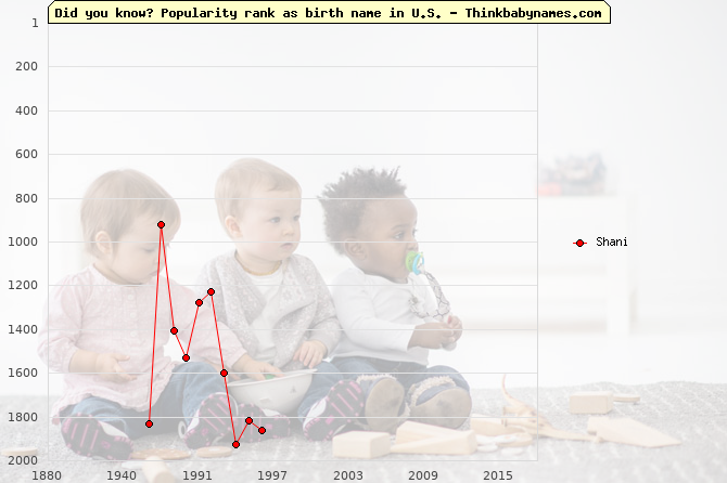 Top 2000 baby names ranking of Shani in U.S.