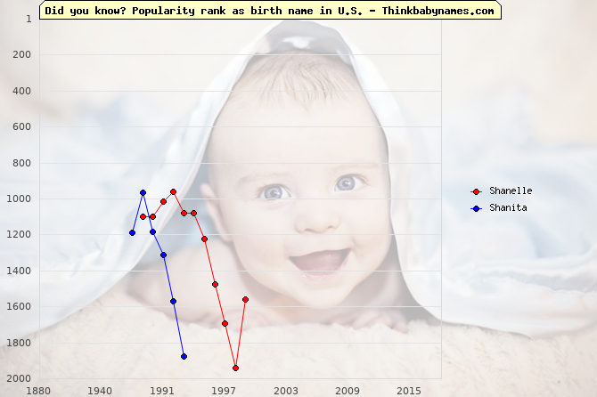 Top 2000 baby names ranking of Shanelle, Shanita in U.S.