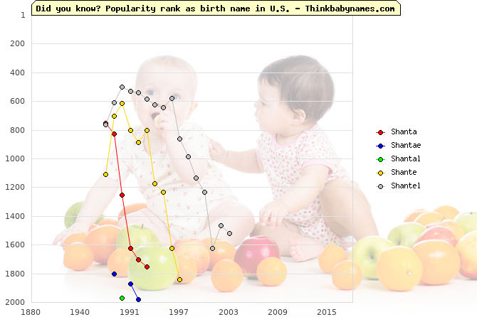 Top 2000 baby names ranking of Shanta, Shantae, Shantal, Shante, Shantel in U.S.