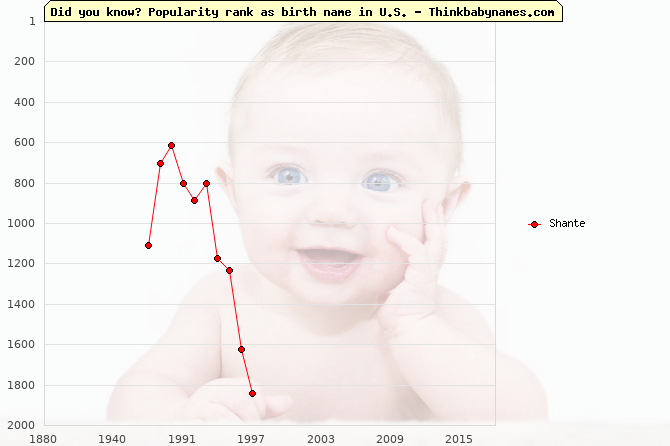 Top 2000 baby names ranking of Shante name in U.S.