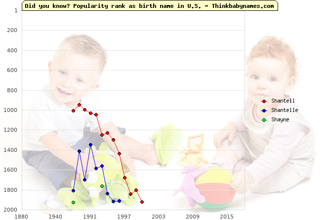 Top 2000 baby names ranking of Shantell, Shantelle, Shayne in U.S.