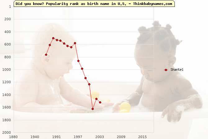 Top 2000 baby names ranking of Shantel name in U.S.