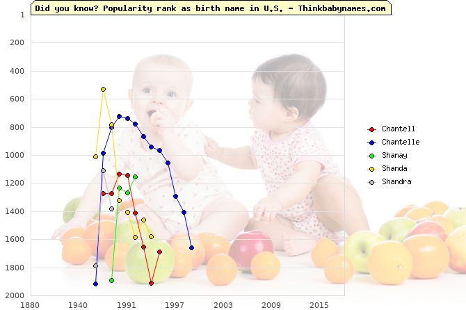 Top 2000 baby names ranking of Chantell, Chantelle, Shanay, Shanda, Shandra in U.S.
