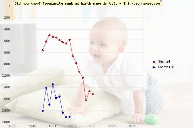 Top 2000 baby names ranking of Shantel, Shantelle in U.S.