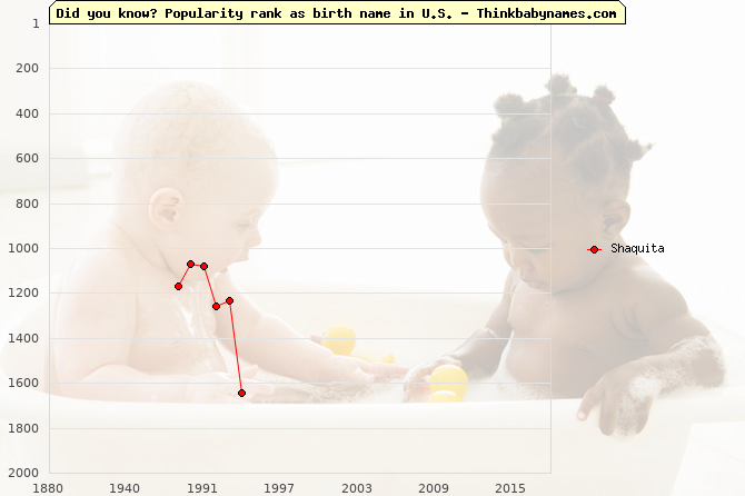 Top 2000 baby names ranking of Shaquita name in U.S.