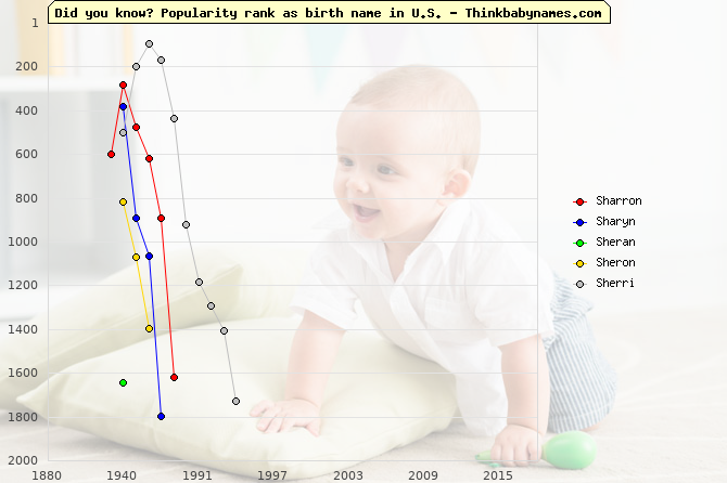 Top 2000 baby names ranking of Sharron, Sharyn, Sheran, Sheron, Sherri in U.S.