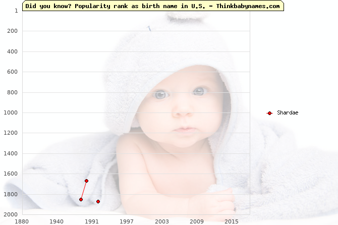 Top 2000 baby names ranking of Shardae in U.S.
