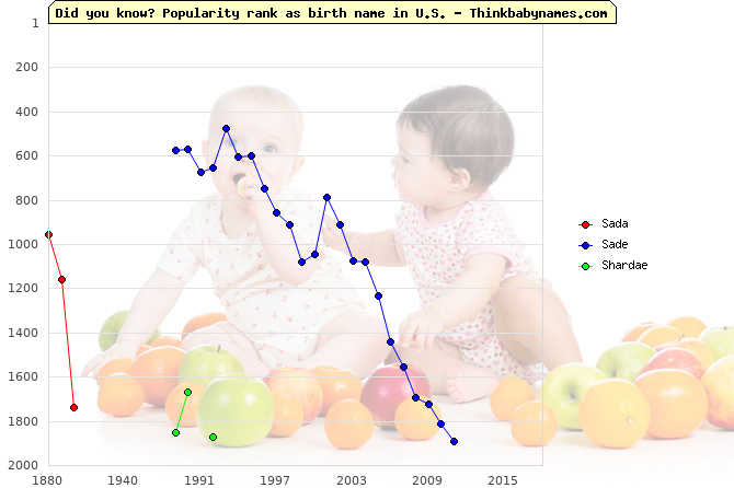 Top 2000 baby names ranking of Sada, Sade, Shardae in U.S.