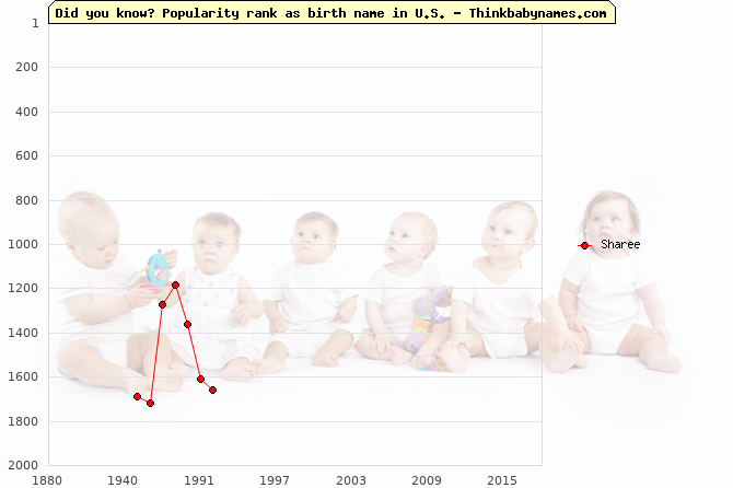 Top 2000 baby names ranking of Sharee name in U.S.