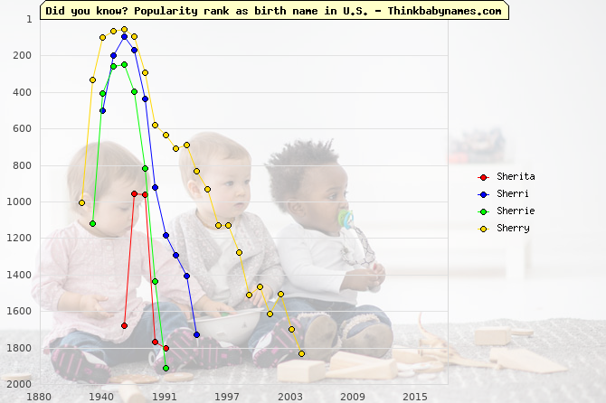 Top 1000 baby names ranking of Sherita, Sherri, Sherrie, Sherry in U.S.