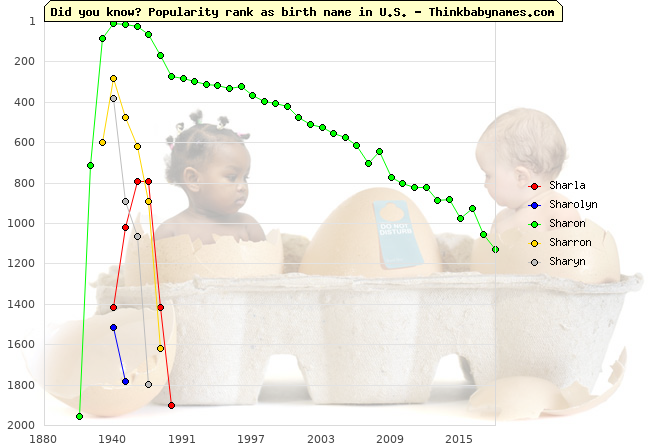 Top 2000 baby names ranking of Sharla, Sharolyn, Sharon, Sharron, Sharyn in U.S.