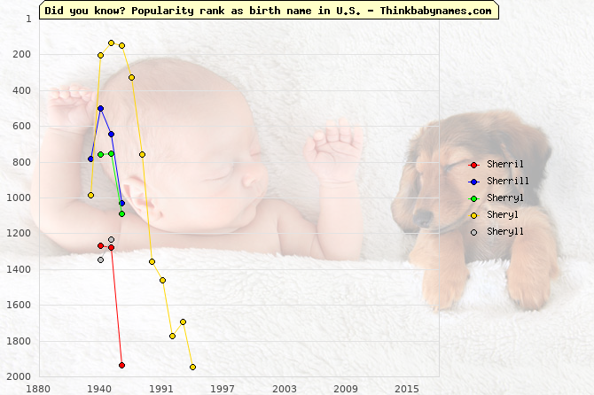 Top 2000 baby names ranking of Sherril, Sherrill, Sherryl, Sheryl, Sheryll in U.S.