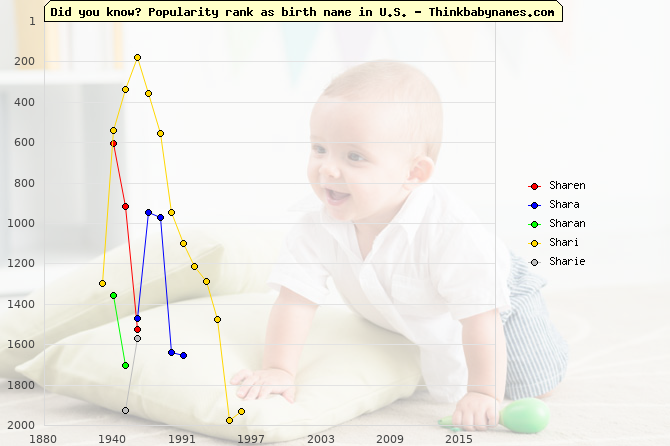 Top 2000 baby names ranking of Sharen, Shara, Sharan, Shari, Sharie in U.S.