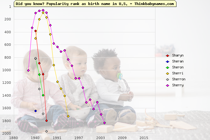 Top 2000 baby names ranking of Sharyn, Sheran, Sheron, Sherri, Sherron, Sherry in U.S.