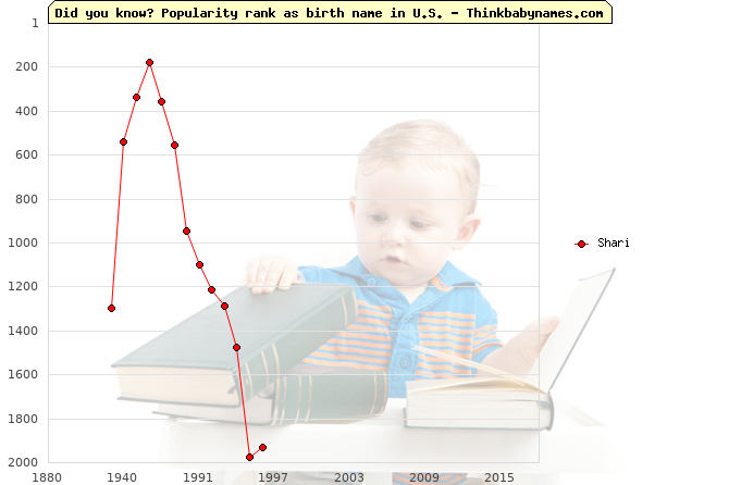 Top 2000 baby names ranking of Shari name in U.S.