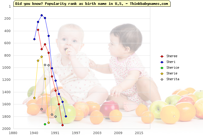 Top 2000 baby names ranking of Sheree, Sheri, Sherice, Sherie, Sherita in U.S.