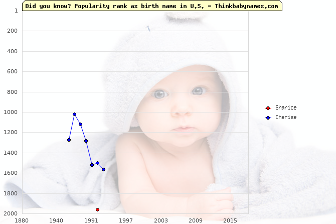Top 2000 baby names ranking of Sharice, Cherise in U.S.