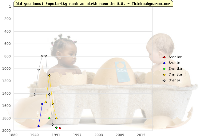 Top 2000 baby names ranking of Shar- names: Sharice, Sharie, Sharika, Sharita, Sharla