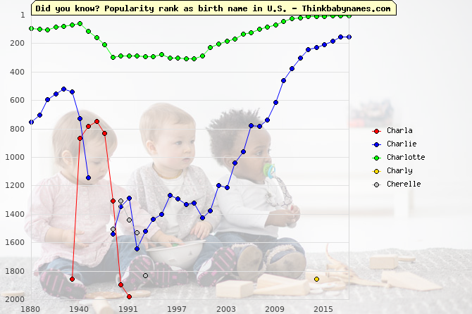 Top 2000 baby names ranking of Charla, Charlie, Charlotte, Charly, Cherelle in U.S.
