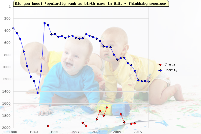 Top 2000 baby names ranking of Charis, Charity in U.S.