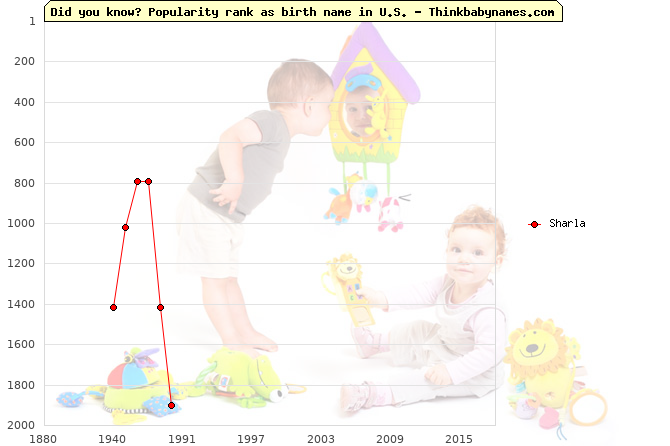 Top 2000 baby names ranking of Sharla name in U.S.