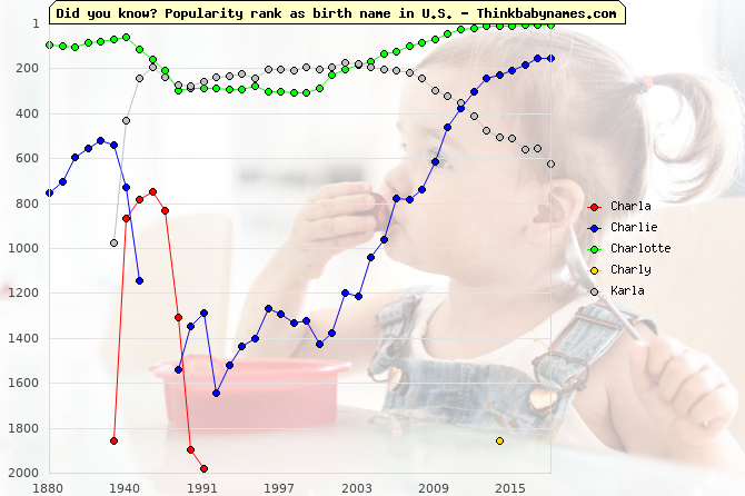 Top 2000 baby names ranking of Charla, Charlie, Charlotte, Charly, Karla in U.S.