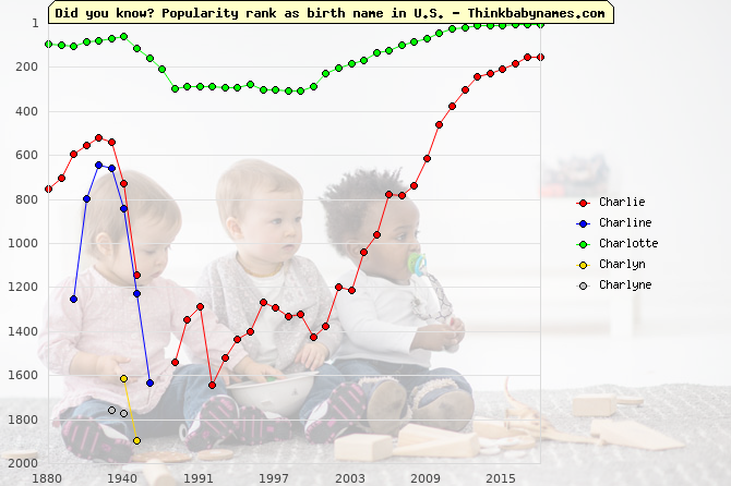 Top 2000 baby names ranking of Charlie, Charline, Charlotte, Charlyn, Charlyne in U.S.