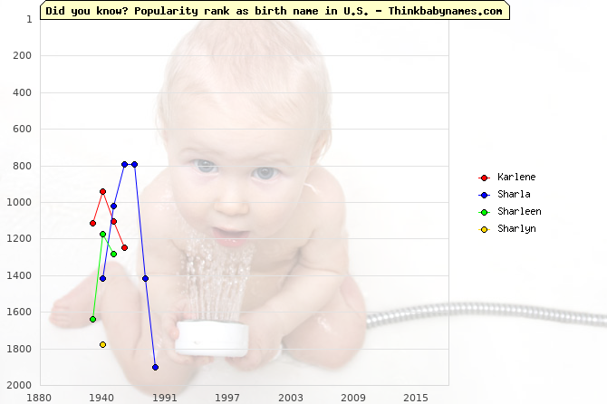 Top 2000 baby names ranking of Karlene, Sharla, Sharleen, Sharlyn in U.S.