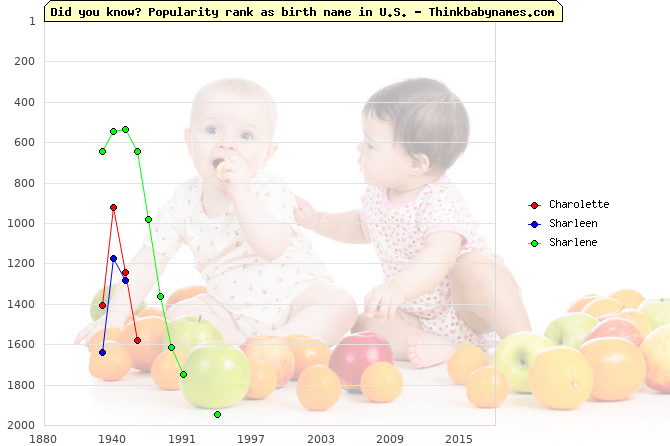 Top 2000 baby names ranking of Charolette, Sharleen, Sharlene in U.S.