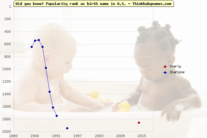 Top 2000 baby names ranking of Charly, Sharlene in U.S.