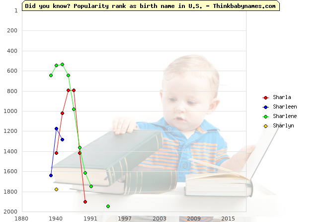 Top 2000 baby names ranking of Sharla, Sharleen, Sharlene, Sharlyn in U.S.