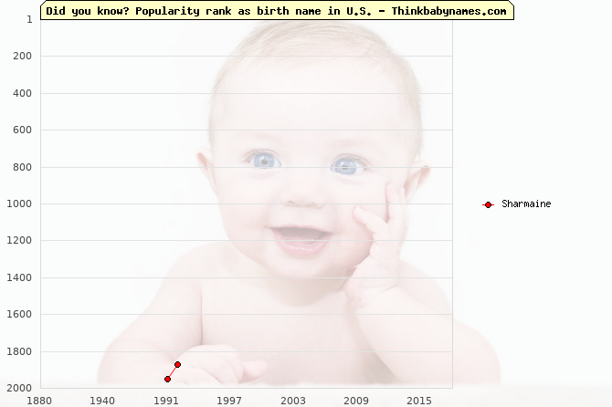 Top 2000 baby names ranking of Sharmaine name in U.S.