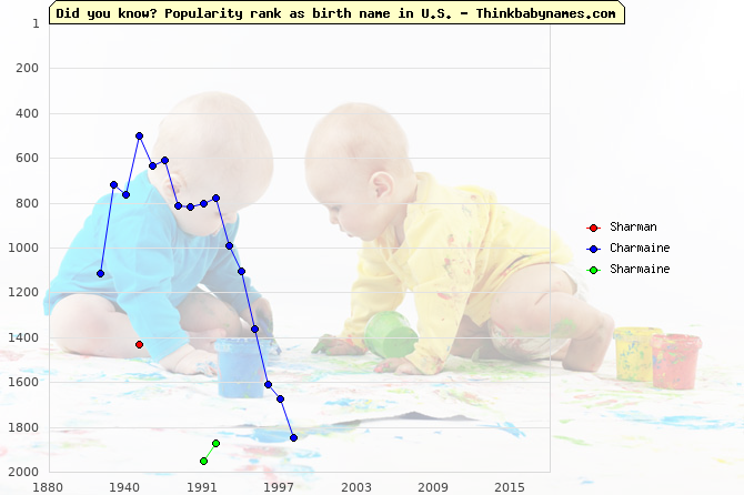 Top 2000 baby names ranking of Sharman, Charmaine, Sharmaine in U.S.