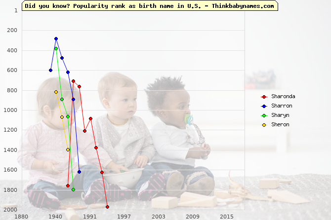 Top 2000 baby names ranking of Sharonda, Sharron, Sharyn, Sheron in U.S.