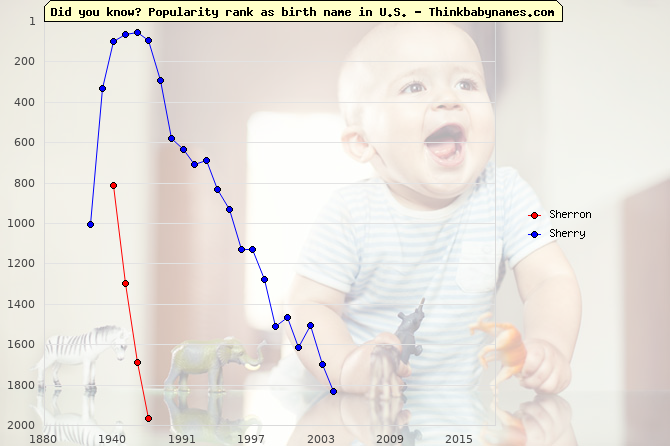Top 2000 baby names ranking of Sherron, Sherry in U.S.
