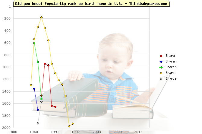 Top 2000 baby names ranking of Shara, Sharan, Sharen, Shari, Sharie in U.S.