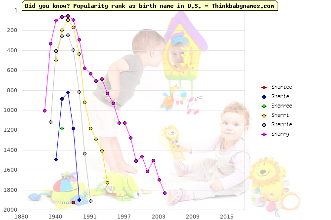 Top 2000 baby names ranking of Sherice, Sherie, Sherree, Sherri, Sherrie, Sherry in U.S.